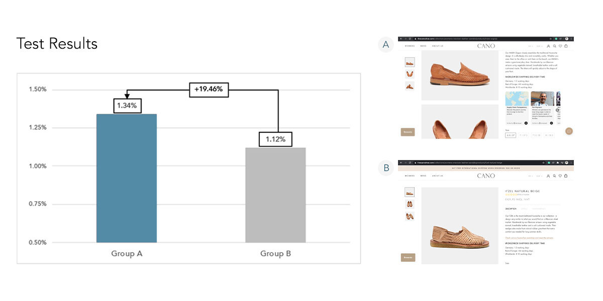 Testing results of A/B testing of shop widget in cano store with chart and screenshots of A and B group