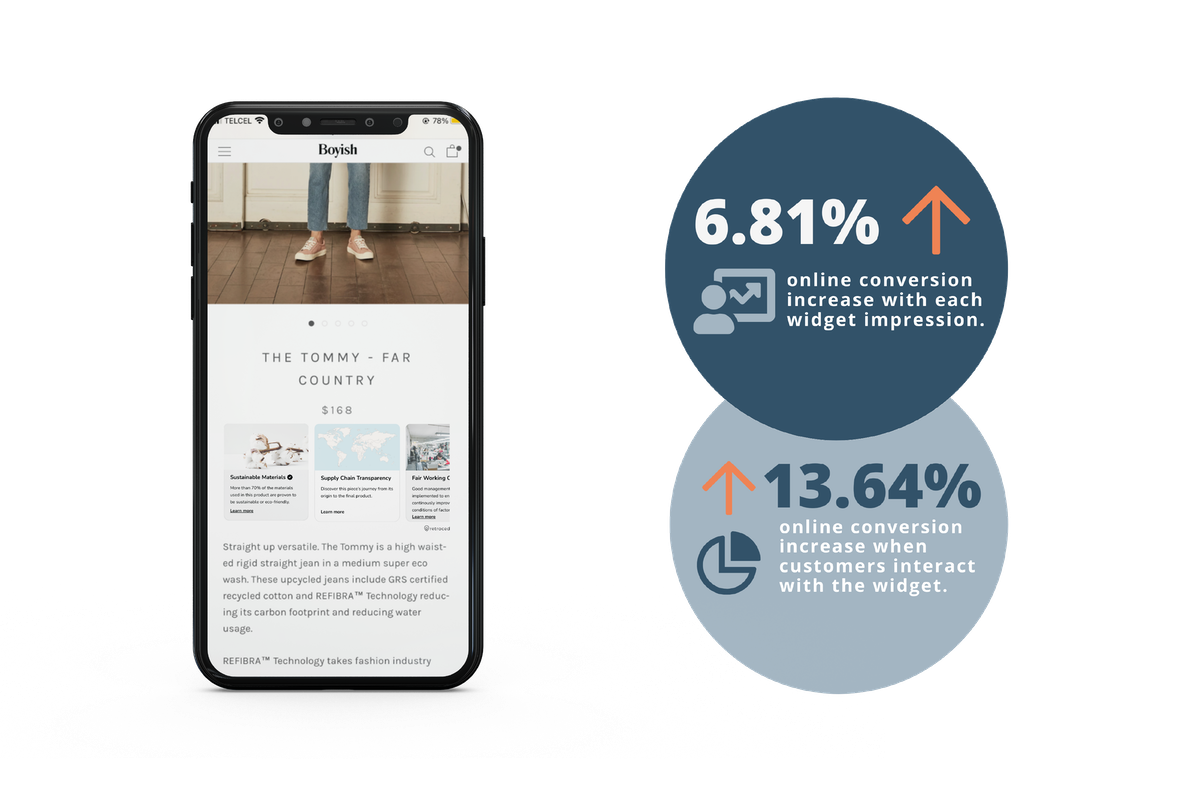 1 mockup of a phone screen showing boyish online store and two statistics showing increase online conversions