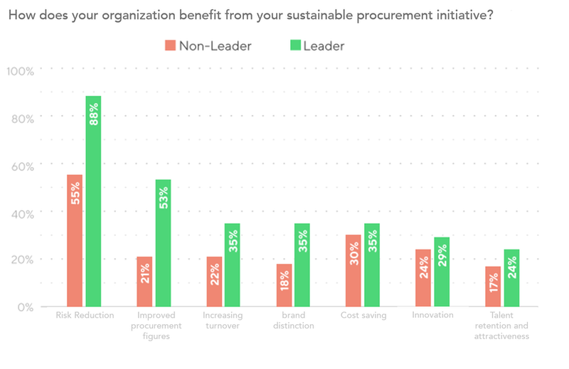 bar graph showing how an organization benefits from sustainable procurement initiatives, for leaders and non-leaders