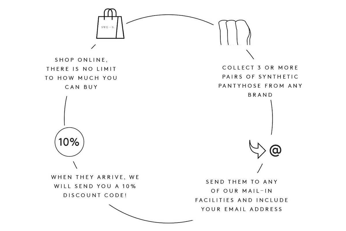 image showing how swedish stockings will give you a 10% discount when you send in you old products to them to be recycled